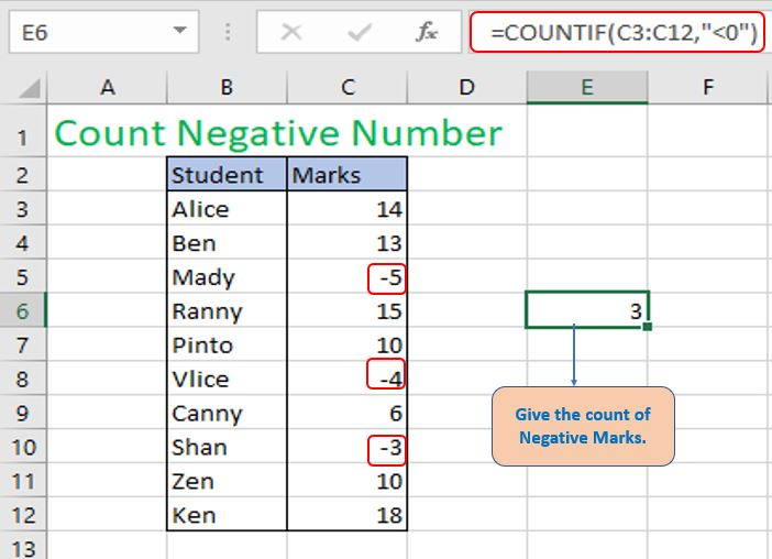 Count Cells those contain Negative Numbers.